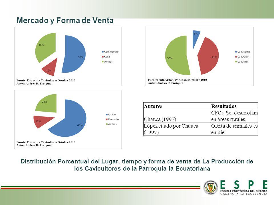 Mercado y Forma de Venta Distribución Porcentual del Lugar, tiempo y forma de venta de La Producción de los Cavicultores de la Parroquia la Ecuatorian