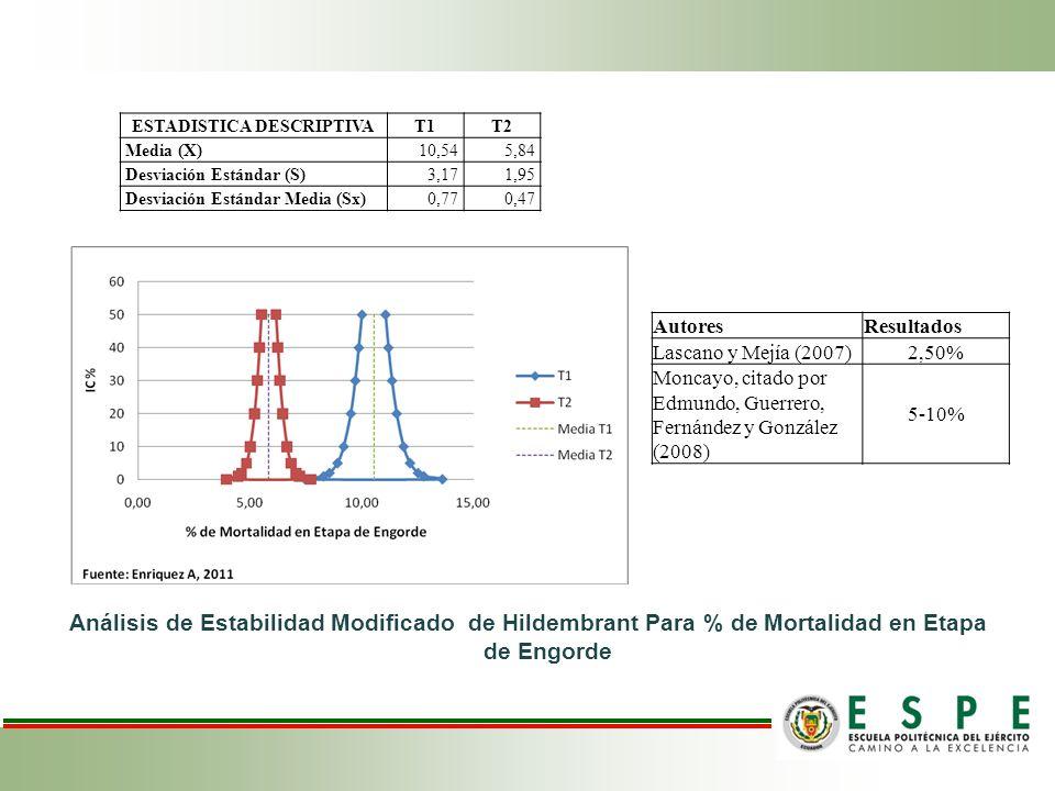 Análisis de Estabilidad Modificado de Hildembrant Para % de Mortalidad en Etapa de Engorde ESTADISTICA DESCRIPTIVAT1T2 Media (X)10,545,84 Desviación Estándar (S)3,171,95 Desviación Estándar Media (Sx)0,770,47 AutoresResultados Lascano y Mejía (2007)2,50% Moncayo, citado por Edmundo, Guerrero, Fernández y González (2008) 5-10%