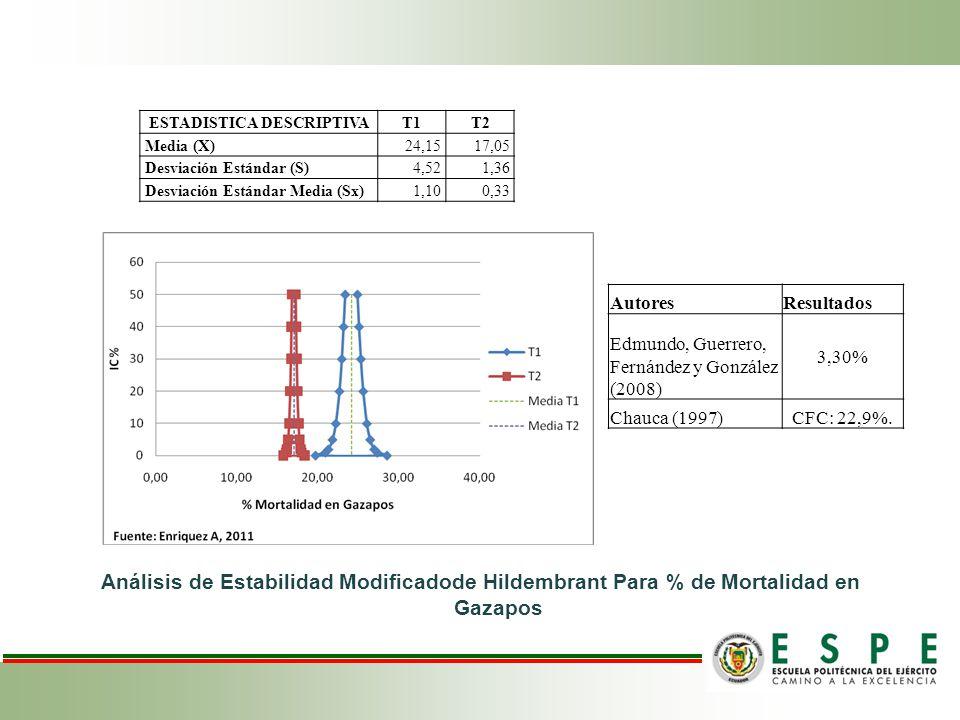 Análisis de Estabilidad Modificadode Hildembrant Para % de Mortalidad en Gazapos ESTADISTICA DESCRIPTIVAT1T2 Media (X)24,1517,05 Desviación Estándar (S)4,521,36 Desviación Estándar Media (Sx)1,100,33 AutoresResultados Edmundo, Guerrero, Fernández y González (2008) 3,30% Chauca (1997)CFC: 22,9%.