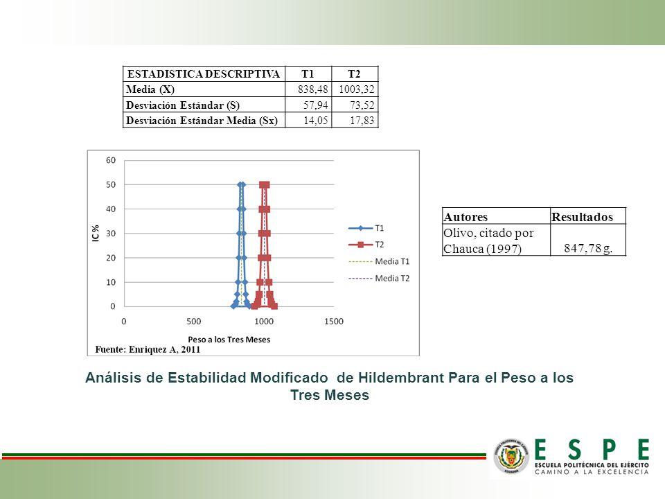 ESTADISTICA DESCRIPTIVAT1T2 Media (X)838,481003,32 Desviación Estándar (S)57,9473,52 Desviación Estándar Media (Sx)14,0517,83 Análisis de Estabilidad Modificado de Hildembrant Para el Peso a los Tres Meses AutoresResultados Olivo, citado por Chauca (1997)847,78 g.