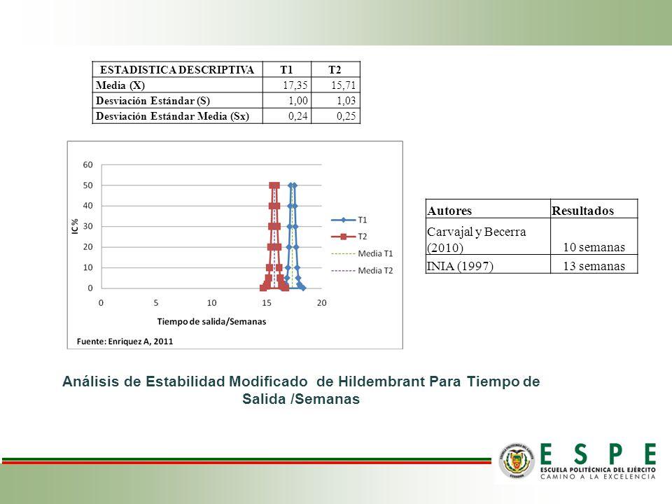 ESTADISTICA DESCRIPTIVAT1T2 Media (X)17,3515,71 Desviación Estándar (S)1,001,03 Desviación Estándar Media (Sx)0,240,25 Análisis de Estabilidad Modific
