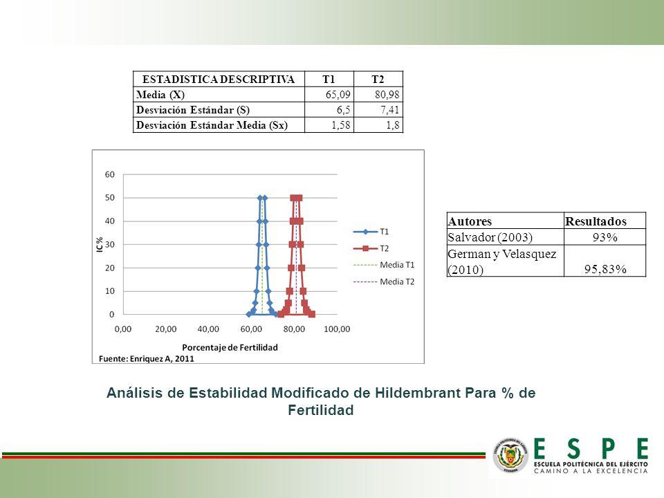 ESTADISTICA DESCRIPTIVAT1T2 Media (X)65,0980,98 Desviación Estándar (S)6,57,41 Desviación Estándar Media (Sx)1,581,8 Análisis de Estabilidad Modificado de Hildembrant Para % de Fertilidad AutoresResultados Salvador (2003)93% German y Velasquez (2010)95,83%
