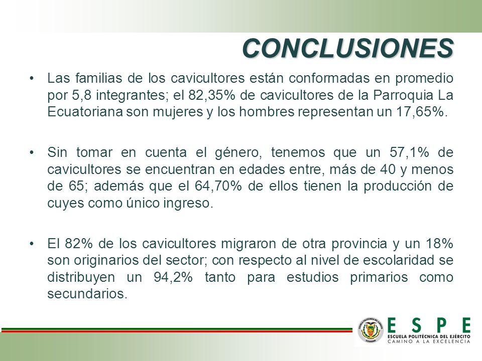 CONCLUSIONES Las familias de los cavicultores están conformadas en promedio por 5,8 integrantes; el 82,35% de cavicultores de la Parroquia La Ecuatori