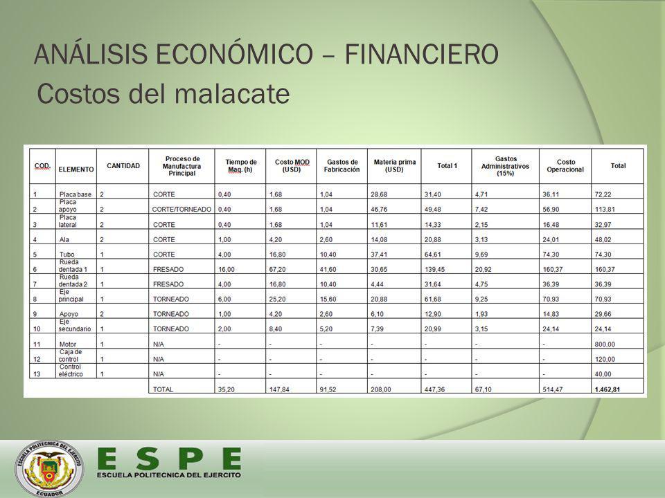 Costos del malacate ANÁLISIS ECONÓMICO – FINANCIERO