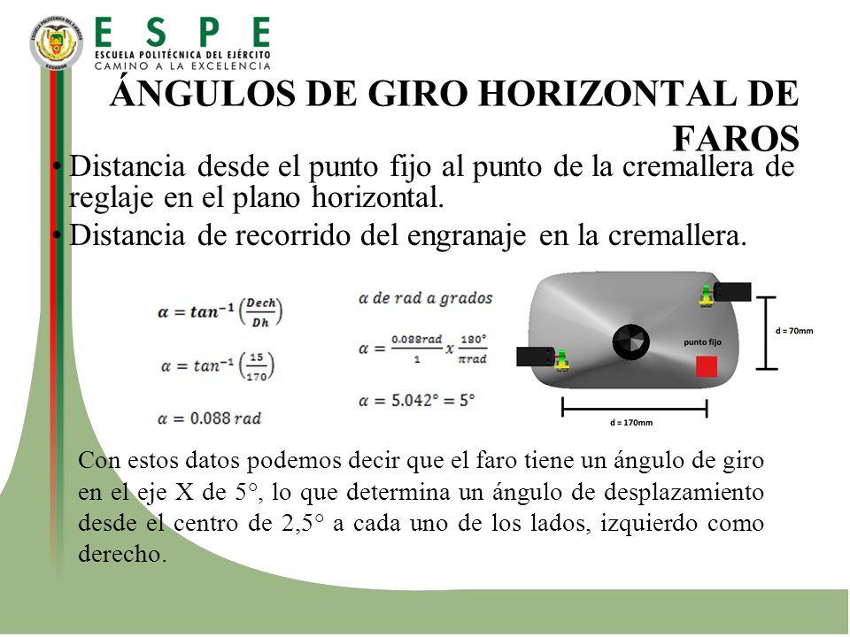 ÁNGULOS DE GIRO HORIZONTAL DE FAROS Distancia desde el punto fijo al punto de la cremallera de reglaje en el plano horizontal. Distancia de recorrido