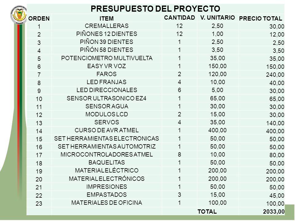 PRESUPUESTO DEL PROYECTO ORDENITEM CANTIDADV. UNITARIO PRECIO TOTAL 1 CREMALLERAS122,50 30,00 2 PIÑONES 12 DIENTES121,00 12,00 3 PIÑON 39 DIENTES12,50