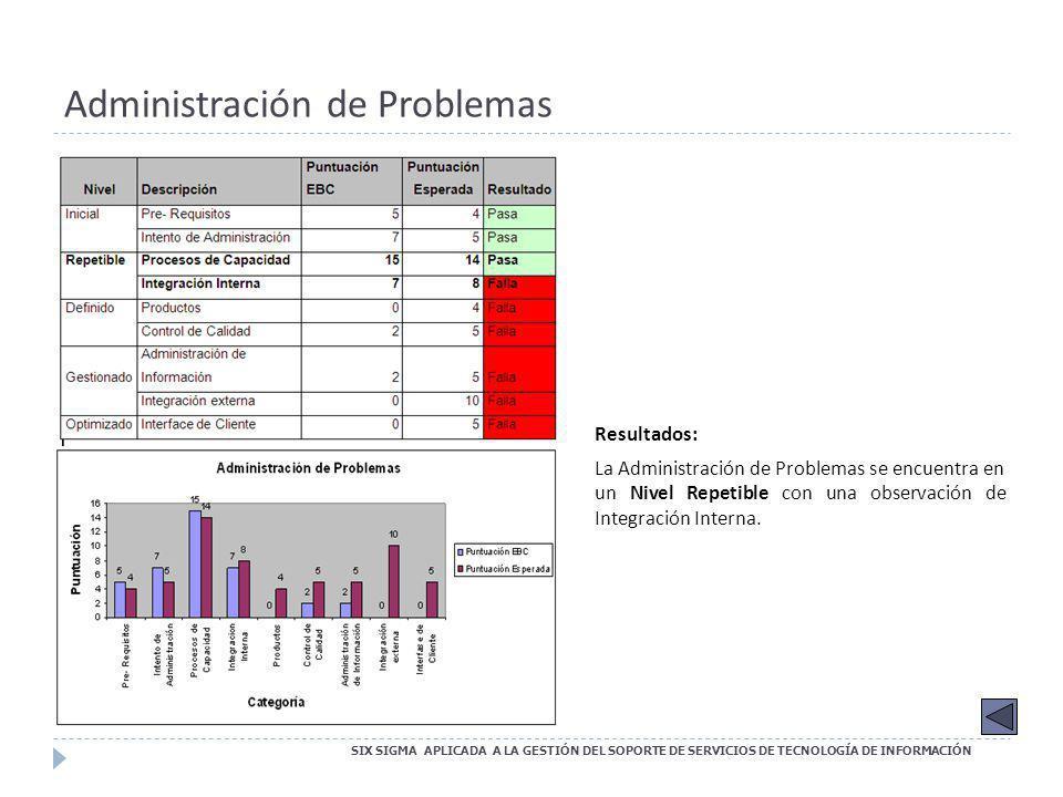 Administración de Problemas SIX SIGMA APLICADA A LA GESTIÓN DEL SOPORTE DE SERVICIOS DE TECNOLOGÍA DE INFORMACIÓN Resultados: La Administración de Pro