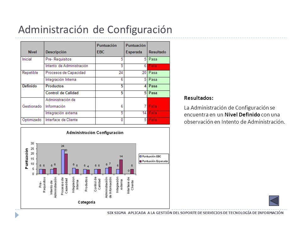 Administración de Configuración SIX SIGMA APLICADA A LA GESTIÓN DEL SOPORTE DE SERVICIOS DE TECNOLOGÍA DE INFORMACIÓN Resultados: La Administración de