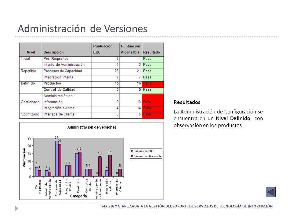 Administración de Versiones SIX SIGMA APLICADA A LA GESTIÓN DEL SOPORTE DE SERVICIOS DE TECNOLOGÍA DE INFORMACIÓN Resultados La Administración de Conf