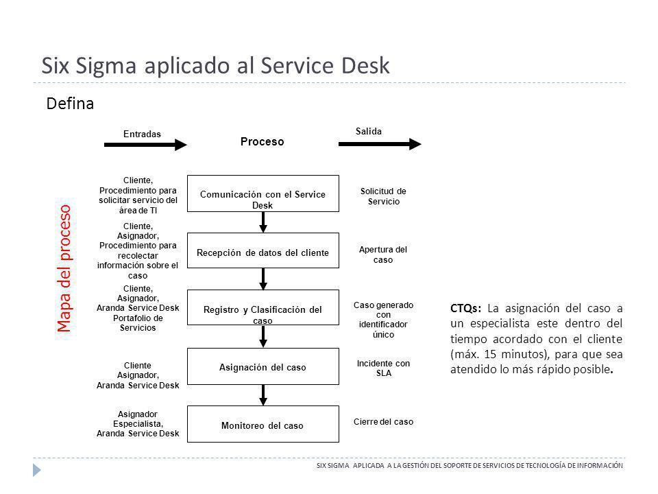 Six Sigma aplicado al Service Desk Defina Mapa del proceso CTQs: La asignación del caso a un especialista este dentro del tiempo acordado con el clien