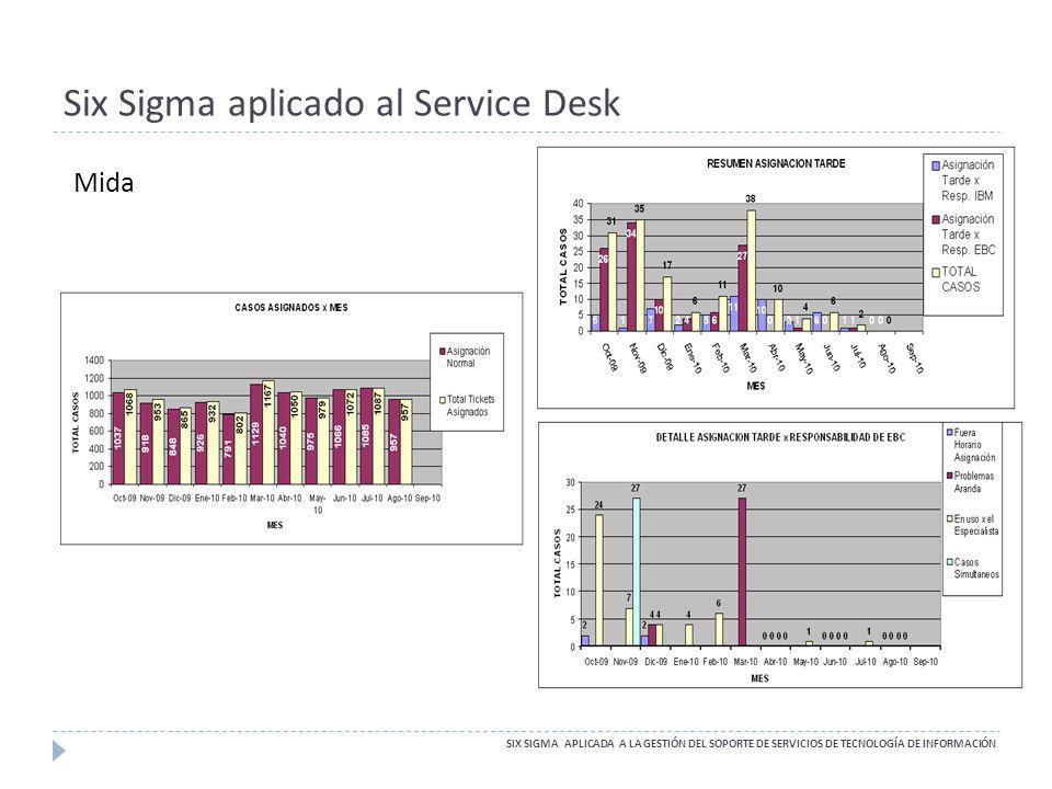 Six Sigma aplicado al Service Desk SIX SIGMA APLICADA A LA GESTIÓN DEL SOPORTE DE SERVICIOS DE TECNOLOGÍA DE INFORMACIÓN Mida