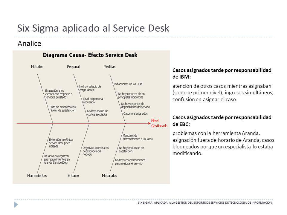 Six Sigma aplicado al Service Desk SIX SIGMA APLICADA A LA GESTIÓN DEL SOPORTE DE SERVICIOS DE TECNOLOGÍA DE INFORMACIÓN Casos asignados tarde por res