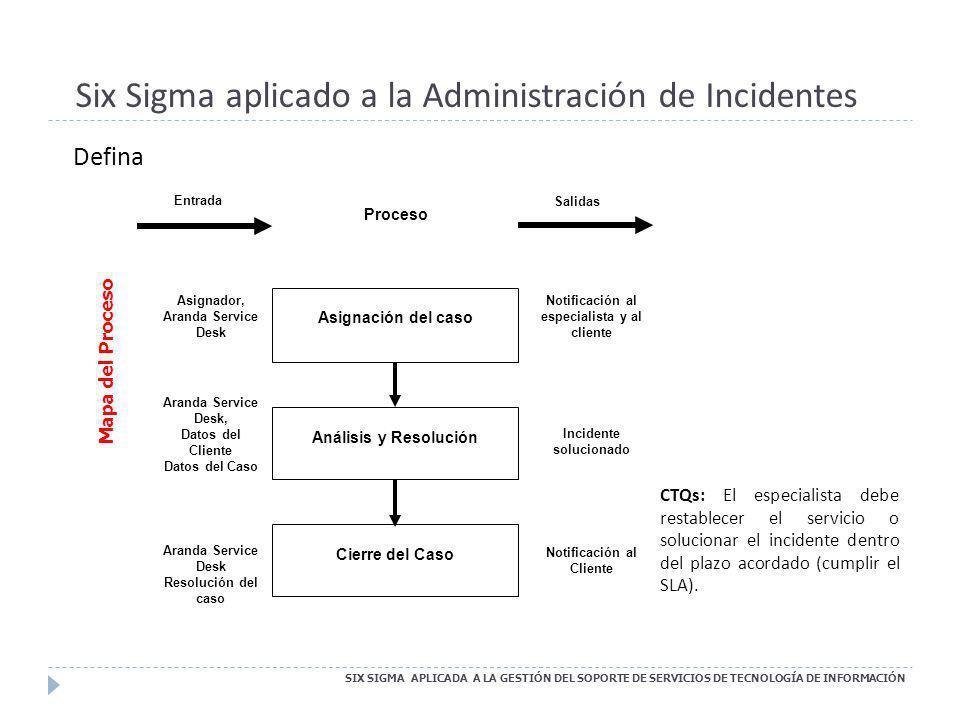 Six Sigma aplicado a la Administración de Incidentes SIX SIGMA APLICADA A LA GESTIÓN DEL SOPORTE DE SERVICIOS DE TECNOLOGÍA DE INFORMACIÓN Defina Mapa
