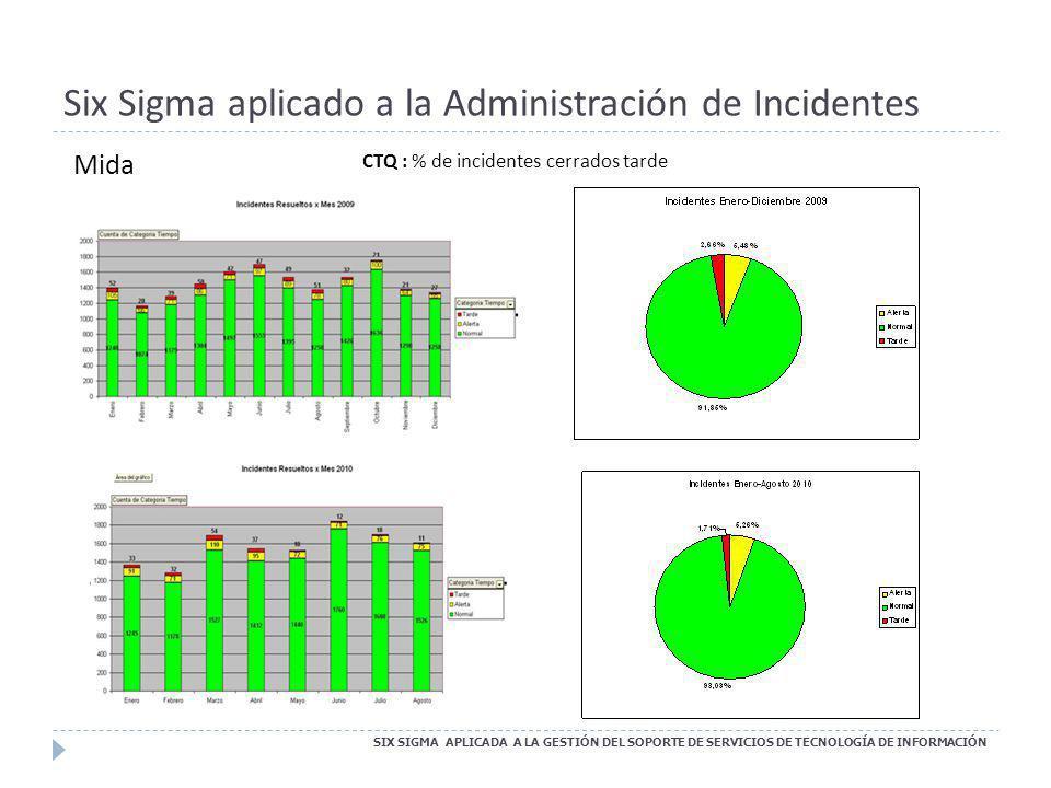 Six Sigma aplicado a la Administración de Incidentes Mida CTQ : % de incidentes cerrados tarde SIX SIGMA APLICADA A LA GESTIÓN DEL SOPORTE DE SERVICIO