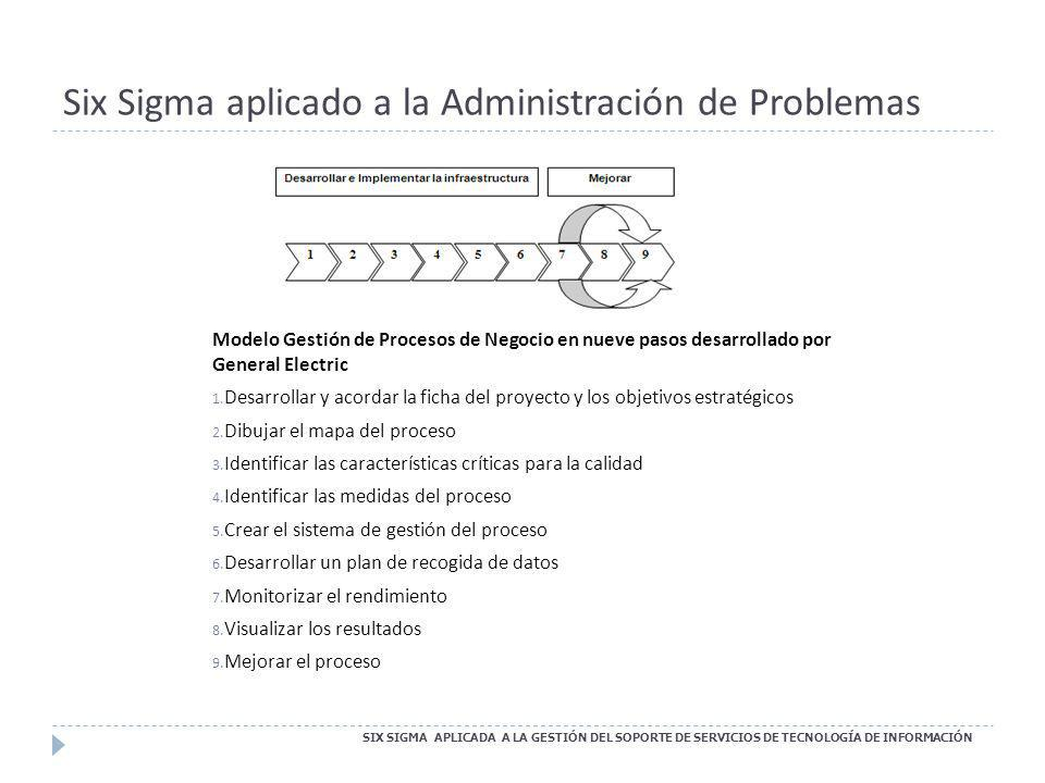 Six Sigma aplicado a la Administración de Problemas SIX SIGMA APLICADA A LA GESTIÓN DEL SOPORTE DE SERVICIOS DE TECNOLOGÍA DE INFORMACIÓN Modelo Gesti