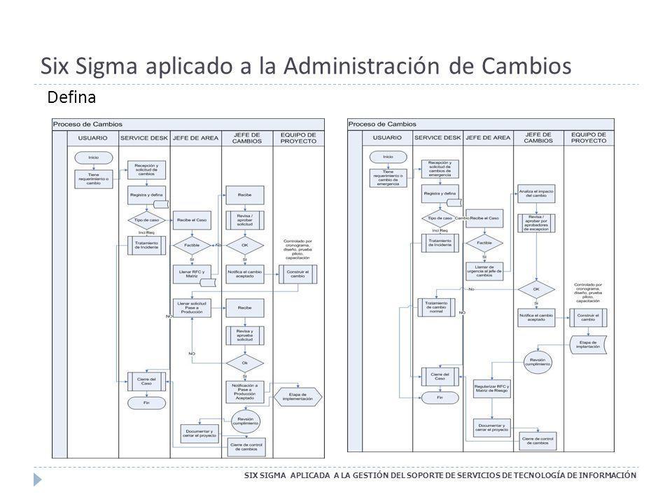 Six Sigma aplicado a la Administración de Cambios Defina SIX SIGMA APLICADA A LA GESTIÓN DEL SOPORTE DE SERVICIOS DE TECNOLOGÍA DE INFORMACIÓN