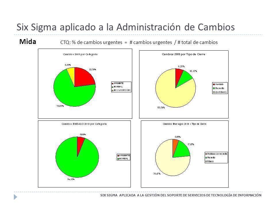 Six Sigma aplicado a la Administración de Cambios CTQ: % de cambios urgentes = # cambios urgentes / # total de cambios Mida SIX SIGMA APLICADA A LA GE