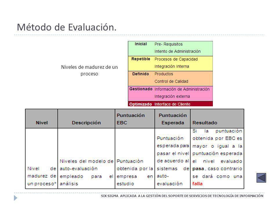 Six Sigma aplicado a la Administración de Problemas SIX SIGMA APLICADA A LA GESTIÓN DEL SOPORTE DE SERVICIOS DE TECNOLOGÍA DE INFORMACIÓN 1.