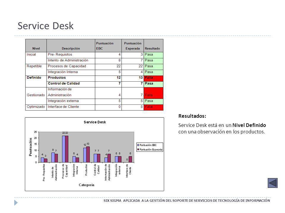 Service Desk SIX SIGMA APLICADA A LA GESTIÓN DEL SOPORTE DE SERVICIOS DE TECNOLOGÍA DE INFORMACIÓN Resultados: Service Desk está en un Nivel Definido