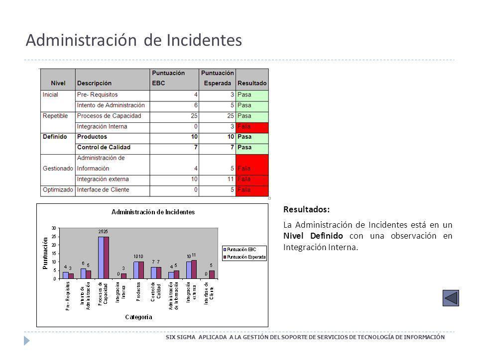Administración de Incidentes SIX SIGMA APLICADA A LA GESTIÓN DEL SOPORTE DE SERVICIOS DE TECNOLOGÍA DE INFORMACIÓN Resultados: La Administración de In