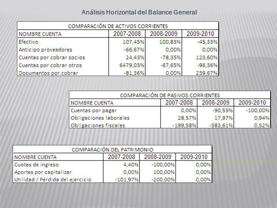 Análisis Horizontal del Balance General