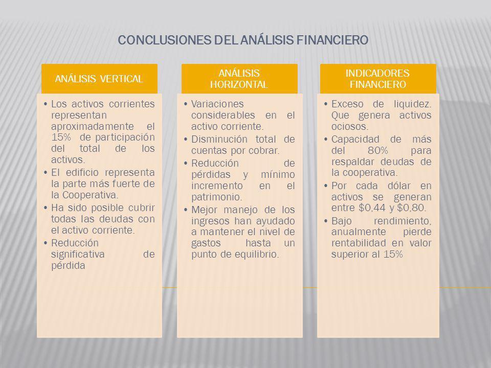 CONCLUSIONES DEL ANÁLISIS FINANCIERO ANÁLISIS VERTICAL Los activos corrientes representan aproximadamente el 15% de participación del total de los act