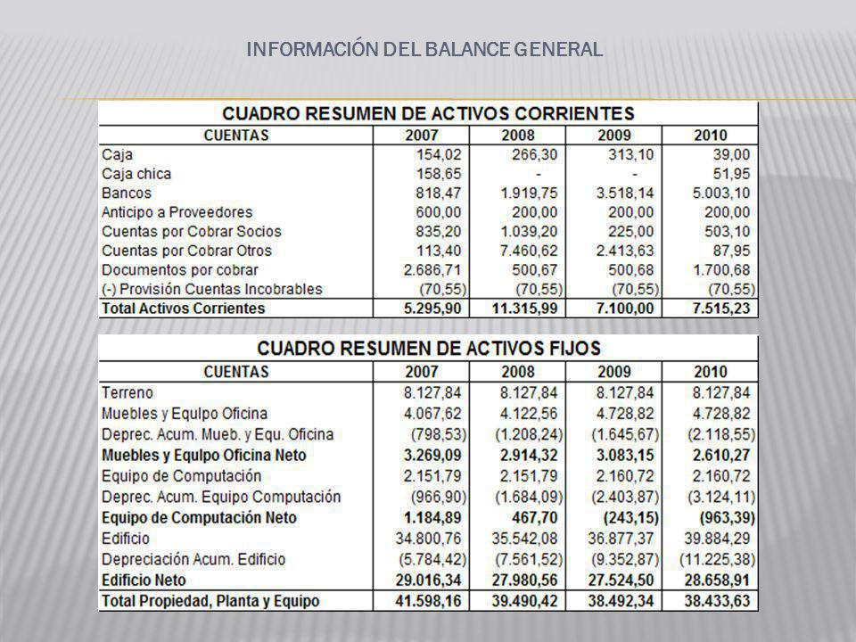 CONCLUSIONES DEL ANÁLISIS FINANCIERO ANÁLISIS VERTICAL Los activos corrientes representan aproximadamente el 15% de participación del total de los activos.