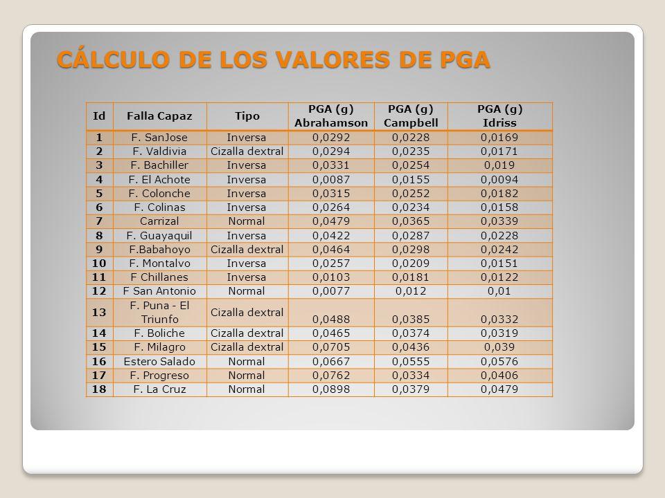 CÁLCULO DE LOS VALORES DE PGA IdFalla CapazTipo PGA (g) Abrahamson PGA (g) Campbell PGA (g) Idriss 1F. SanJoseInversa0,02920,02280,0169 2F. ValdiviaCi