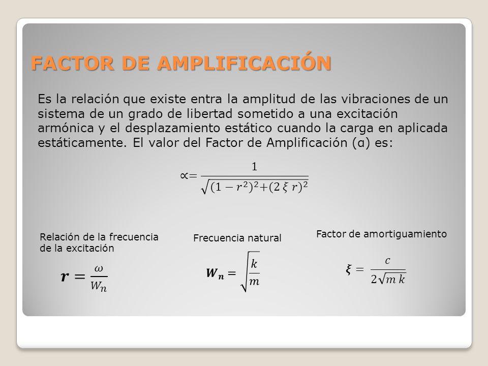 FACTOR DE AMPLIFICACIÓN Es la relación que existe entra la amplitud de las vibraciones de un sistema de un grado de libertad sometido a una excitación