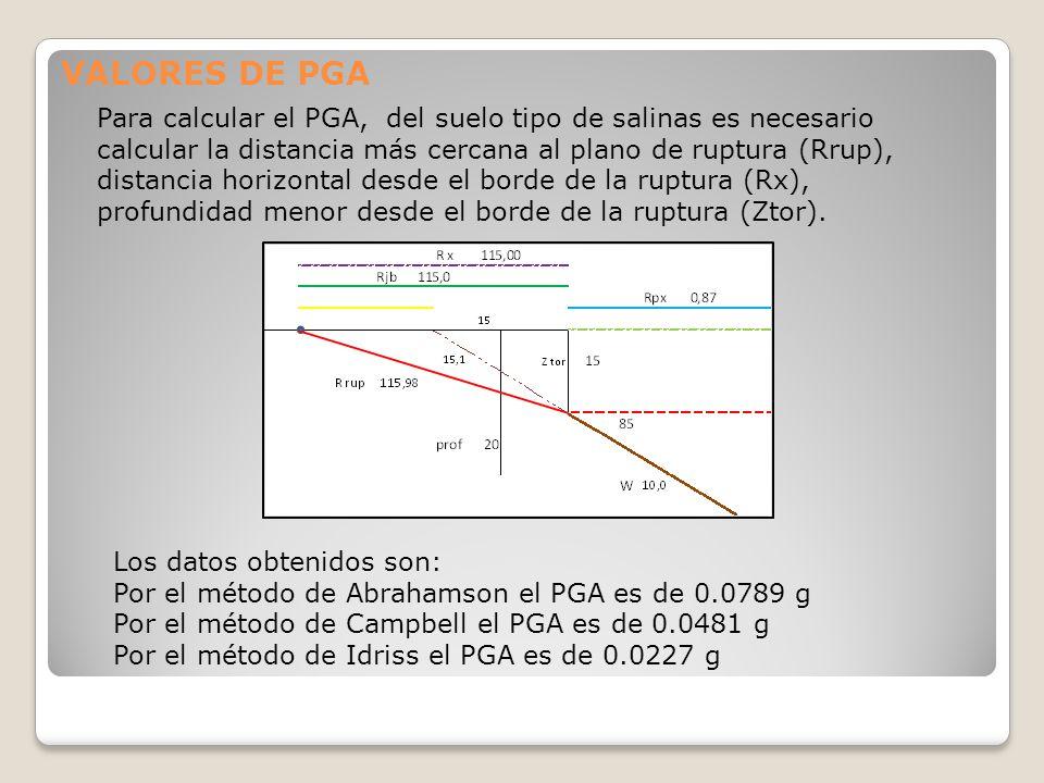 VALORES DE PGA Para calcular el PGA, del suelo tipo de salinas es necesario calcular la distancia más cercana al plano de ruptura (Rrup), distancia ho