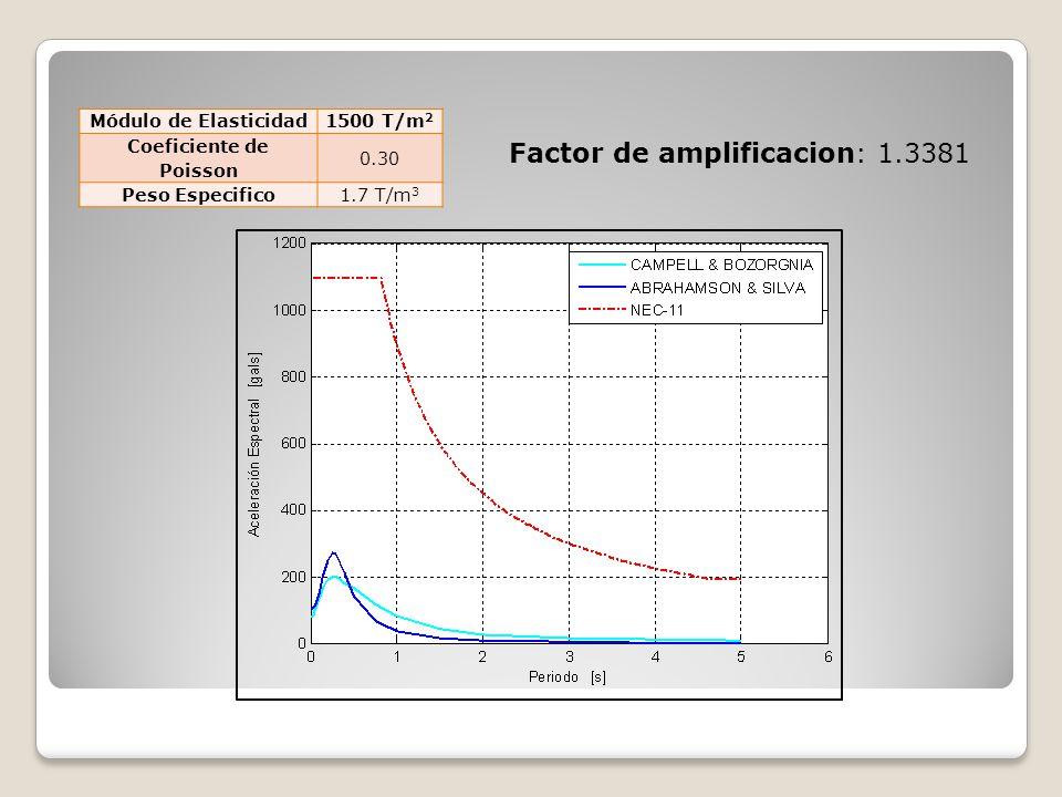 Factor de amplificacion: 1.3381 Módulo de Elasticidad1500 T/m 2 Coeficiente de Poisson 0.30 Peso Especifico1.7 T/m 3