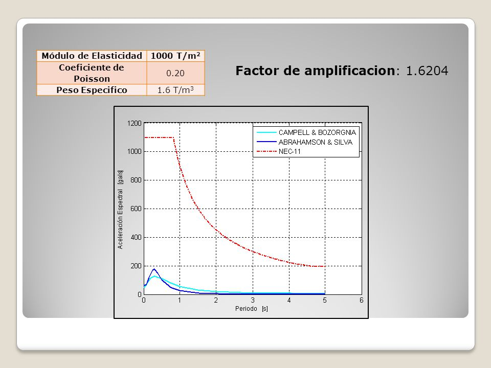 Factor de amplificacion: 1.6204 Módulo de Elasticidad1000 T/m 2 Coeficiente de Poisson 0.20 Peso Especifico1.6 T/m 3