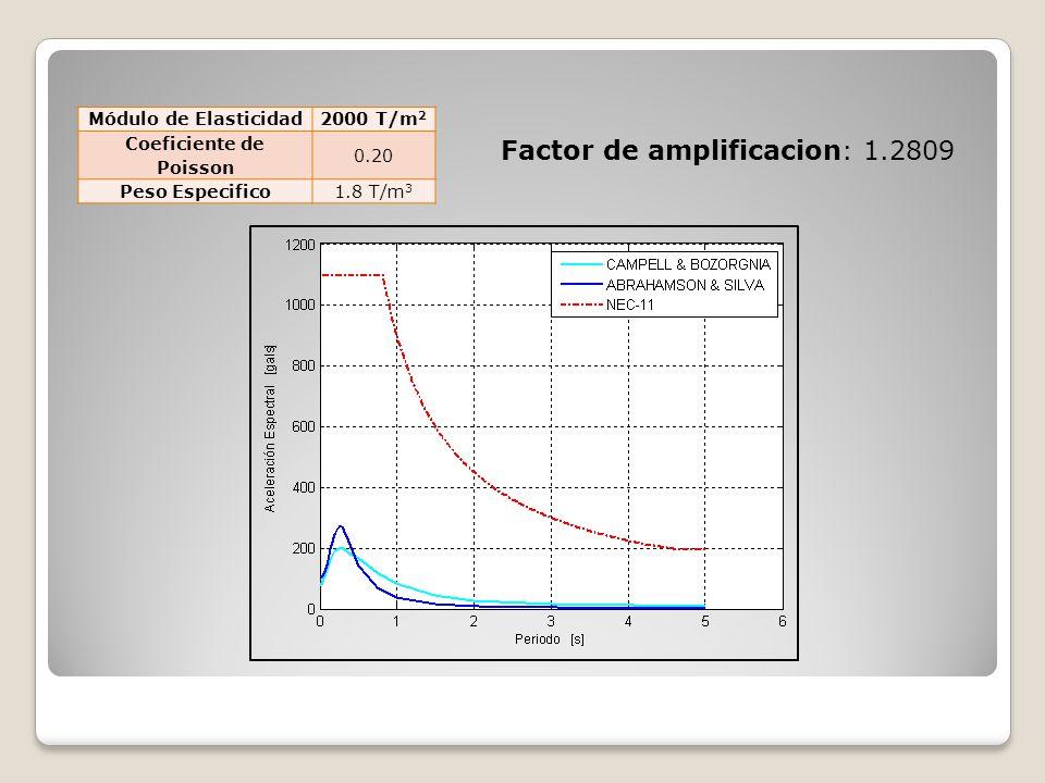 Factor de amplificacion: 1.2809 Módulo de Elasticidad2000 T/m 2 Coeficiente de Poisson 0.20 Peso Especifico1.8 T/m 3