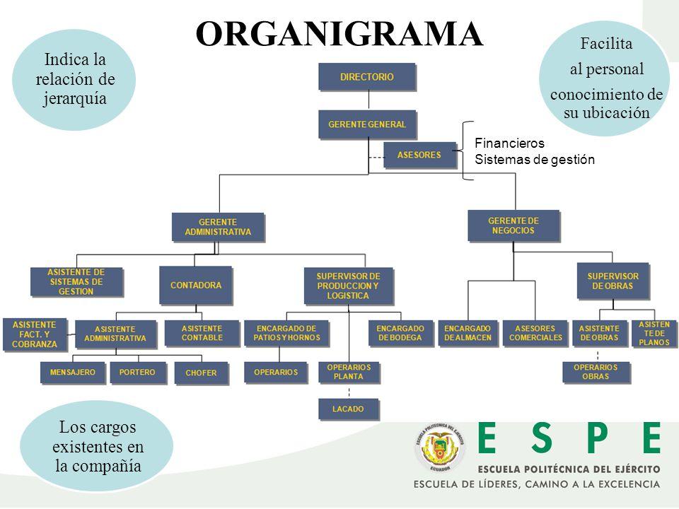 ORGANIGRAMA Indica la relación de jerarquía Facilita al personal conocimiento de su ubicación Los cargos existentes en la compañía Financieros Sistema