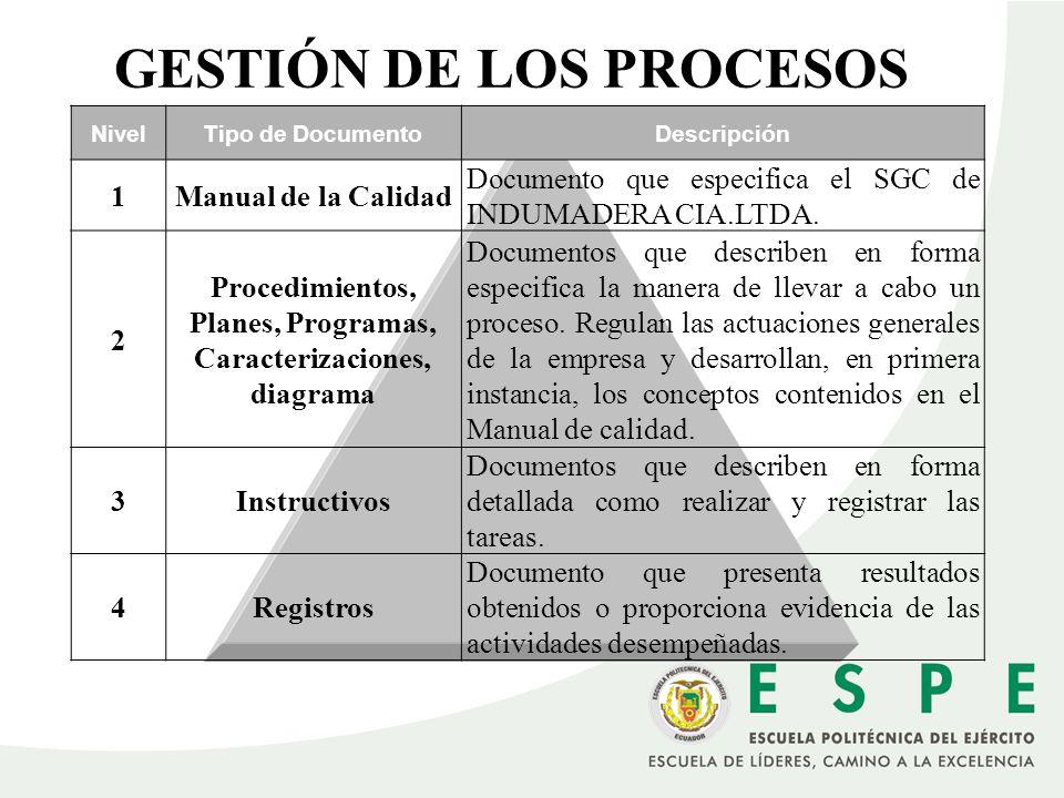 GESTIÓN DE LOS PROCESOS NivelTipo de DocumentoDescripción 1Manual de la Calidad Documento que especifica el SGC de INDUMADERA CIA.LTDA. 2 Procedimient