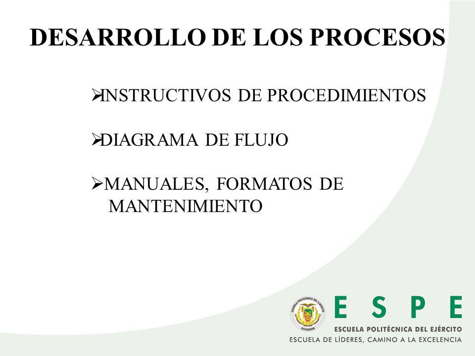 DESARROLLO DE LOS PROCESOS INSTRUCTIVOS DE PROCEDIMIENTOS DIAGRAMA DE FLUJO MANUALES, FORMATOS DE MANTENIMIENTO