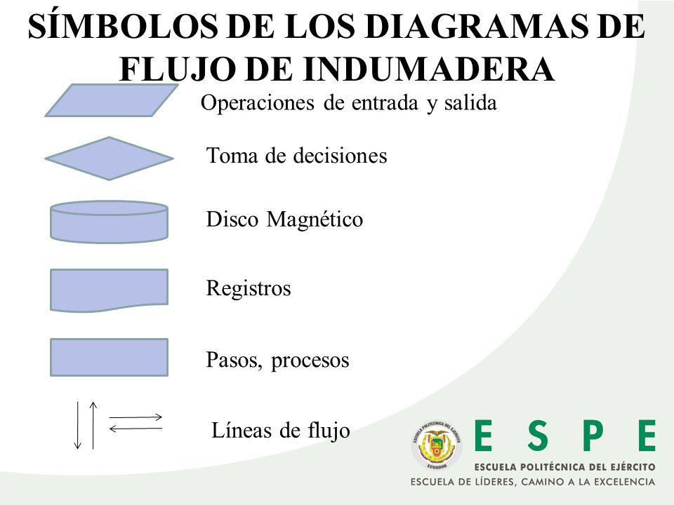 SÍMBOLOS DE LOS DIAGRAMAS DE FLUJO DE INDUMADERA Operaciones de entrada y salida Toma de decisiones Disco Magnético Pasos, procesos Registros Líneas d