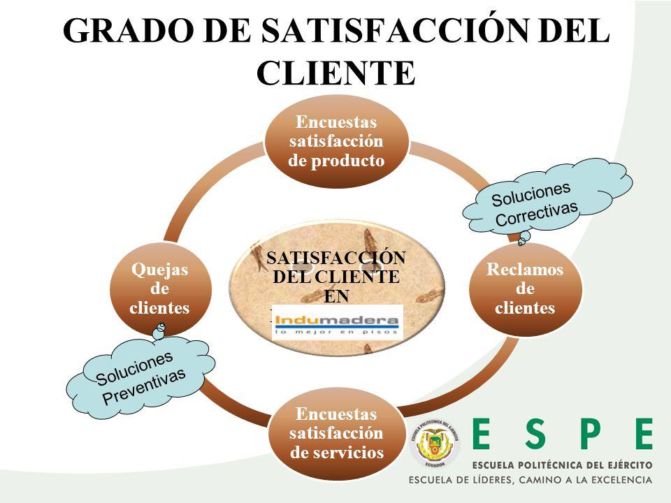 GRADO DE SATISFACCIÓN DEL CLIENTE SATISFACCIÓN DEL CLIENTE EN INDUMADERA Encuestas satisfacción de producto Reclamos de clientes Encuestas satisfacció