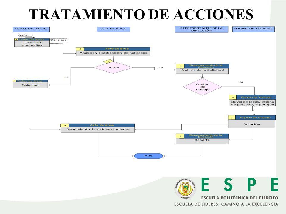 Procesamiento de acciones TRATAMIENTO DE ACCIONES