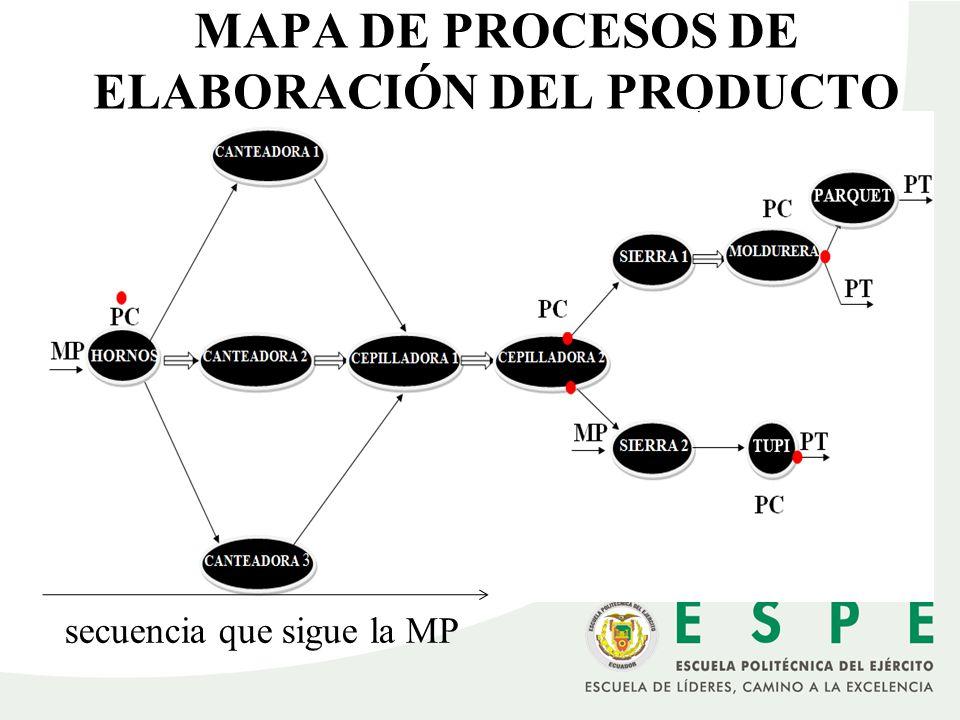 MAPA DE PROCESOS DE ELABORACIÓN DEL PRODUCTO secuencia que sigue la MP