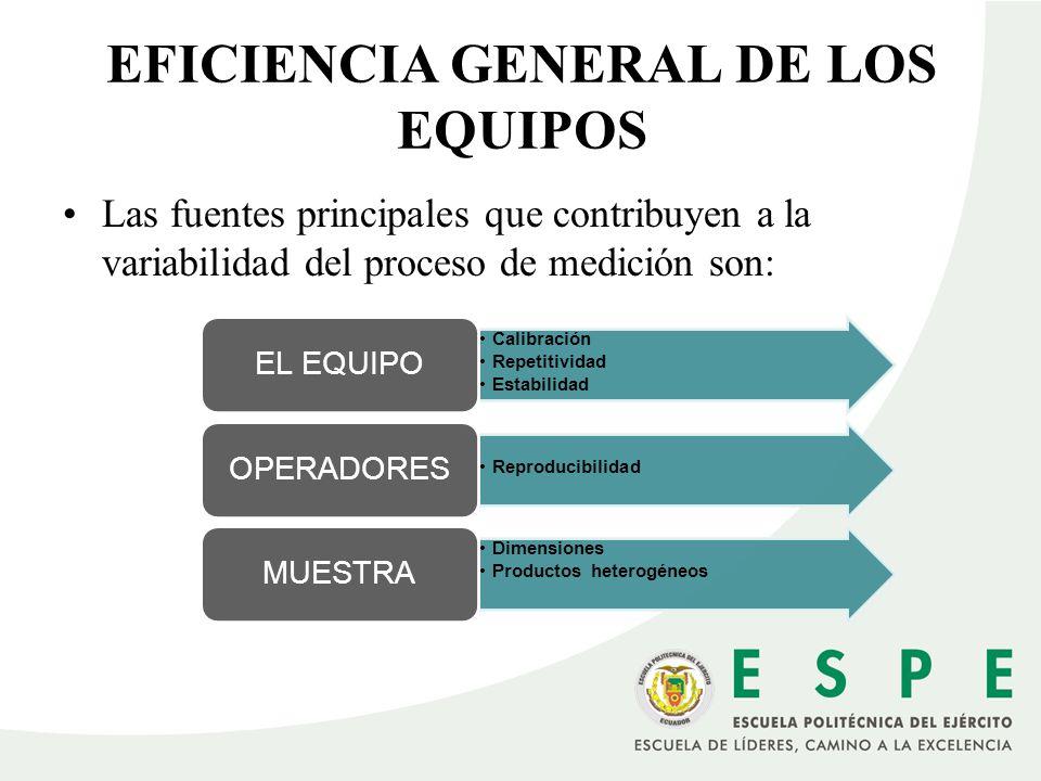 Las fuentes principales que contribuyen a la variabilidad del proceso de medición son: EFICIENCIA GENERAL DE LOS EQUIPOS Calibración Repetitividad Est