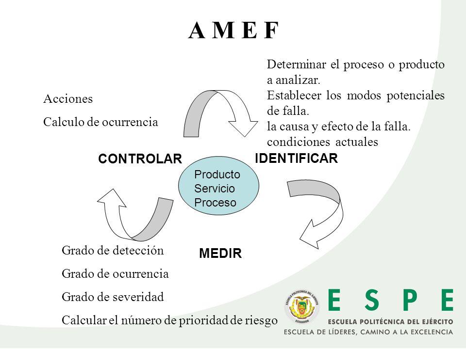 A M E F Determinar el proceso o producto a analizar. Establecer los modos potenciales de falla. la causa y efecto de la falla. condiciones actuales ID