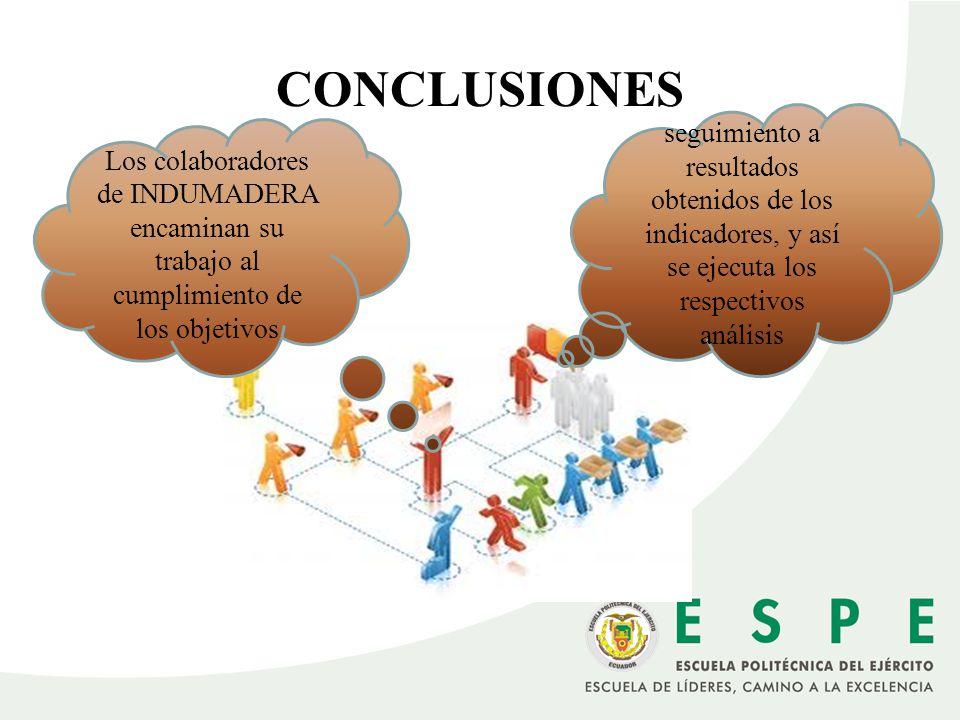 CONCLUSIONES Los colaboradores de INDUMADERA encaminan su trabajo al cumplimiento de los objetivos seguimiento a resultados obtenidos de los indicador