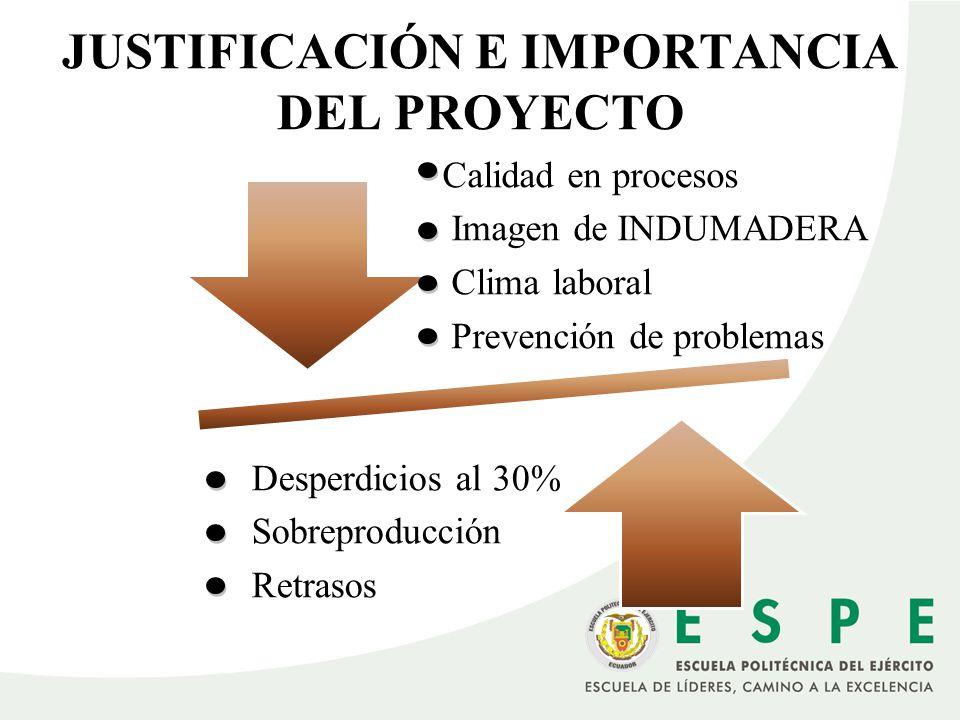 JUSTIFICACIÓN E IMPORTANCIA DEL PROYECTO Calidad en procesos Imagen de INDUMADERA Clima laboral Prevención de problemas Desperdicios al 30% Sobreprodu