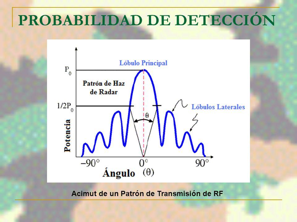 PROBABILIDAD DE DETECCIÓN Para un transmisor láser con un ángulo de divergencia de 2 segundos de arco VOLUMEN DEL CONO