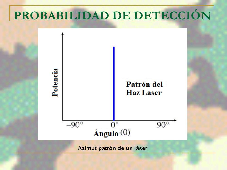 PROBABILIDAD DE DETECCIÓN Acimut de un Patrón de Transmisión de RF