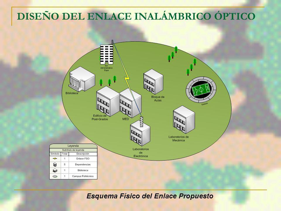 DISEÑO DEL ENLACE INALÁMBRICO ÓPTICO Margen de Enlace: ENLACE Ed. Administrativo – Laboratorios Electrónica DISTANCIA (metros)319,44 Potencia de Emisi