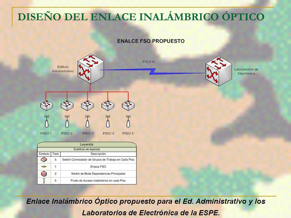 DISEÑO DEL ENLACE INALÁMBRICO ÓPTICO Esquema Físico del Enlace Propuesto