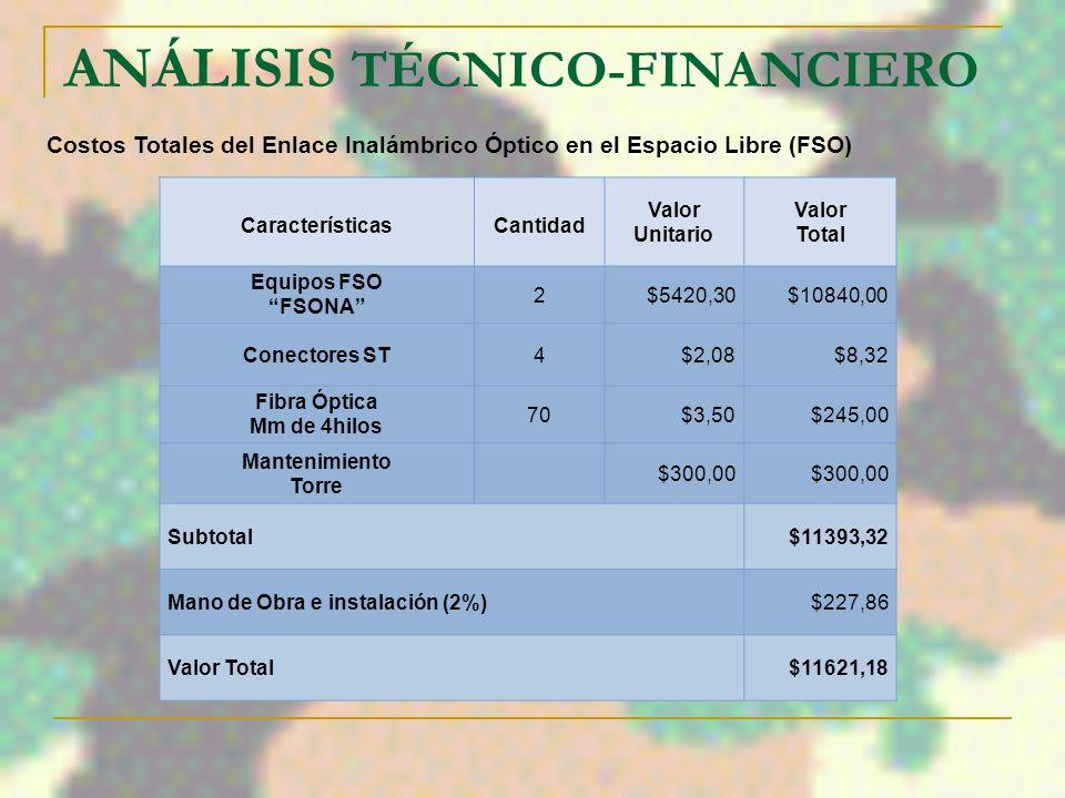 ANÁLISIS TÉCNICO FINANCIERO