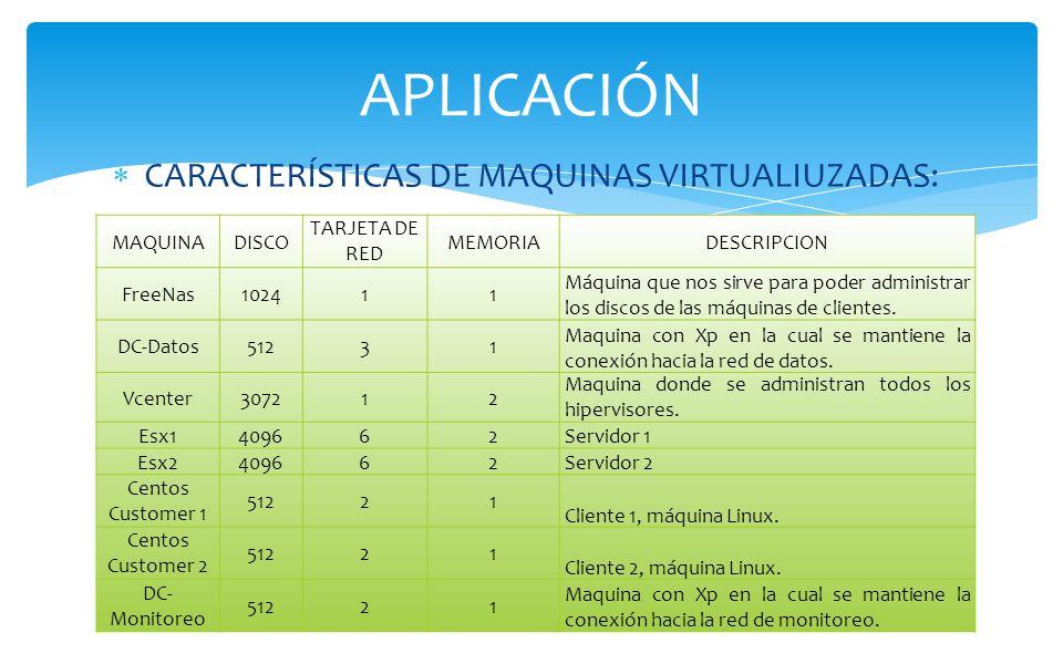 CARACTERÍSTICAS DE MAQUINAS VIRTUALIUZADAS: APLICACIÓN MAQUINADISCO TARJETA DE RED MEMORIADESCRIPCION FreeNas102411 Máquina que nos sirve para poder administrar los discos de las máquinas de clientes.